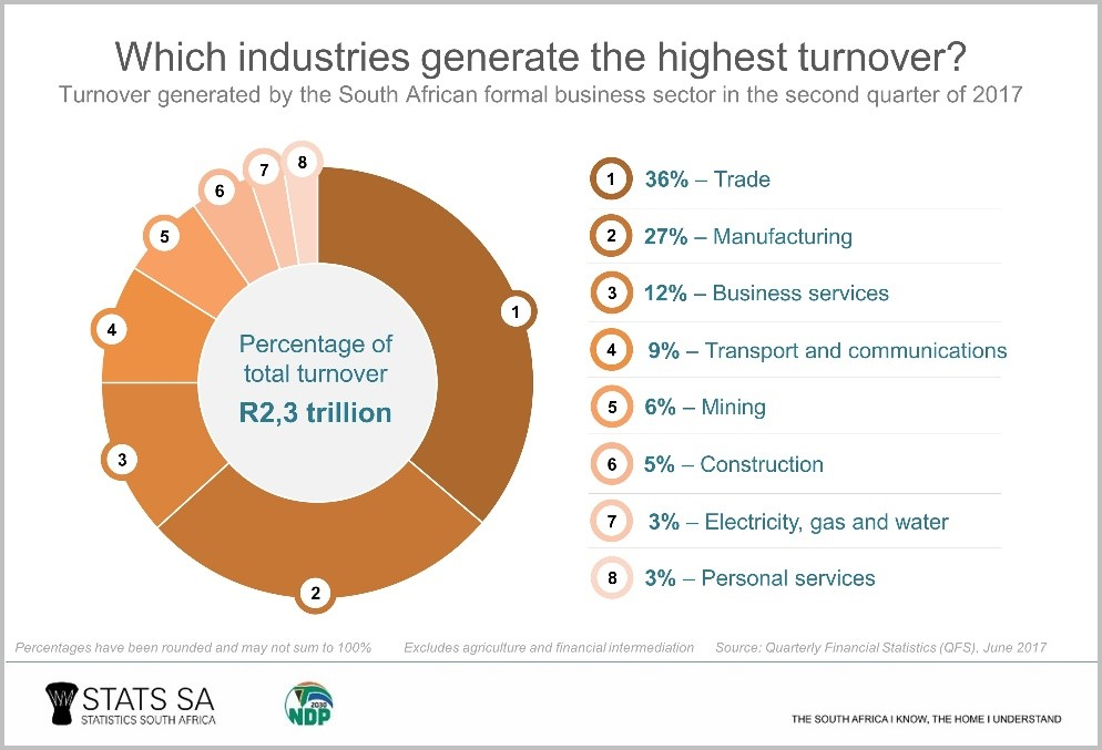 Most Successful Industries Africa