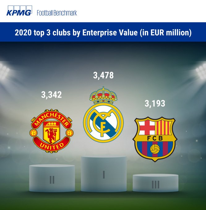 most valuable football clubs